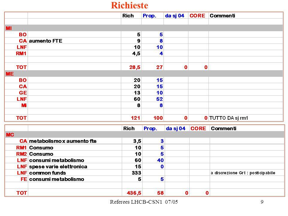 Referees LHCB-CSN1 07/059 Richieste
