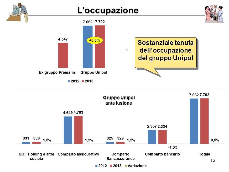 12 L'occupazione Sostanziale tenuta dell'occupazione del gruppo Unipol Sostanziale tenuta dell'occupazione del gruppo Unipol Gruppo Unipol ante fusione +0,5%