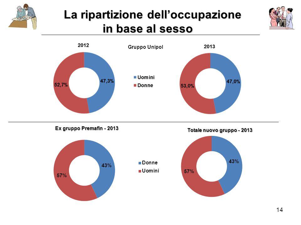 14 La ripartizione dell'occupazione in base al sesso in base al sesso Gruppo Unipol