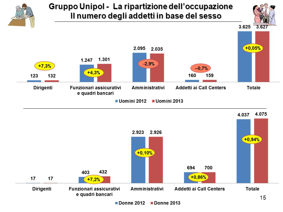 15 Gruppo Unipol - La ripartizione dell'occupazione Il numero degli addetti in base del sesso Il numero degli addetti in base del sesso