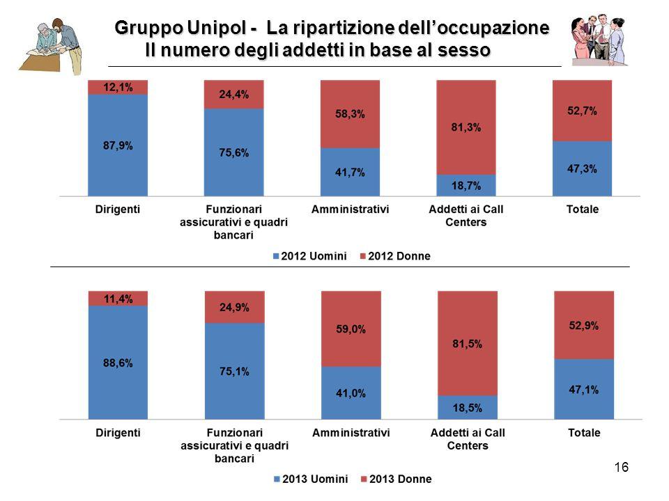 16 Gruppo Unipol - La ripartizione dell'occupazione Gruppo Unipol - La ripartizione dell'occupazione Il numero degli addetti in base al sesso Il numero degli addetti in base al sesso
