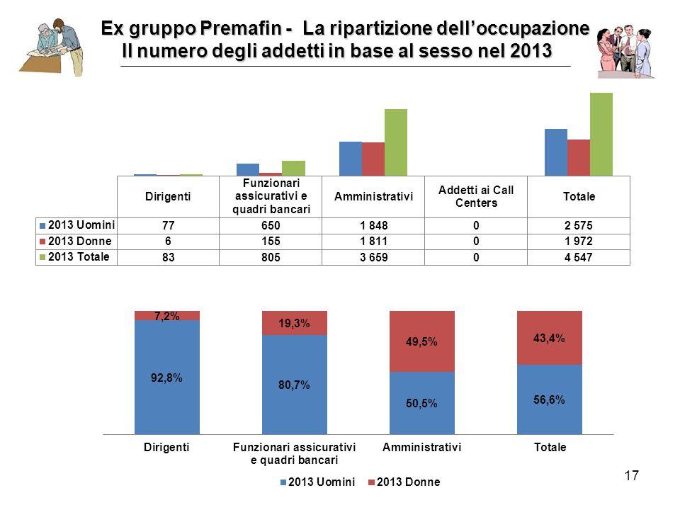 17 Ex gruppo Premafin - La ripartizione dell'occupazione Il numero degli addetti in base al sesso nel 2013 Il numero degli addetti in base al sesso nel 2013