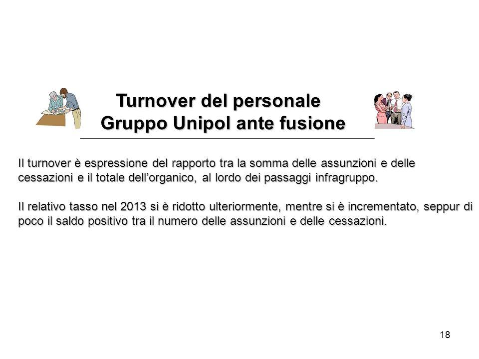 18 Turnover del personale Turnover del personale Gruppo Unipol ante fusione Il turnover è espressione del rapporto tra la somma delle assunzioni e delle cessazioni e il totale dell'organico, al lordo dei passaggi infragruppo.