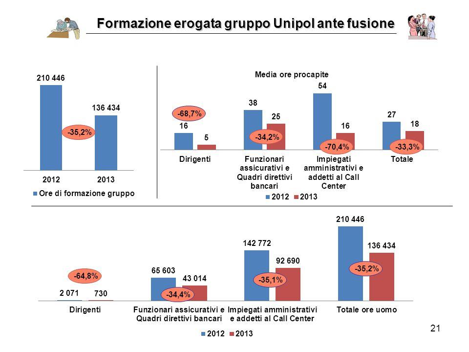 21 Formazione erogata gruppo Unipol ante fusione -68,7% -35,2% -34,4% -35,1%