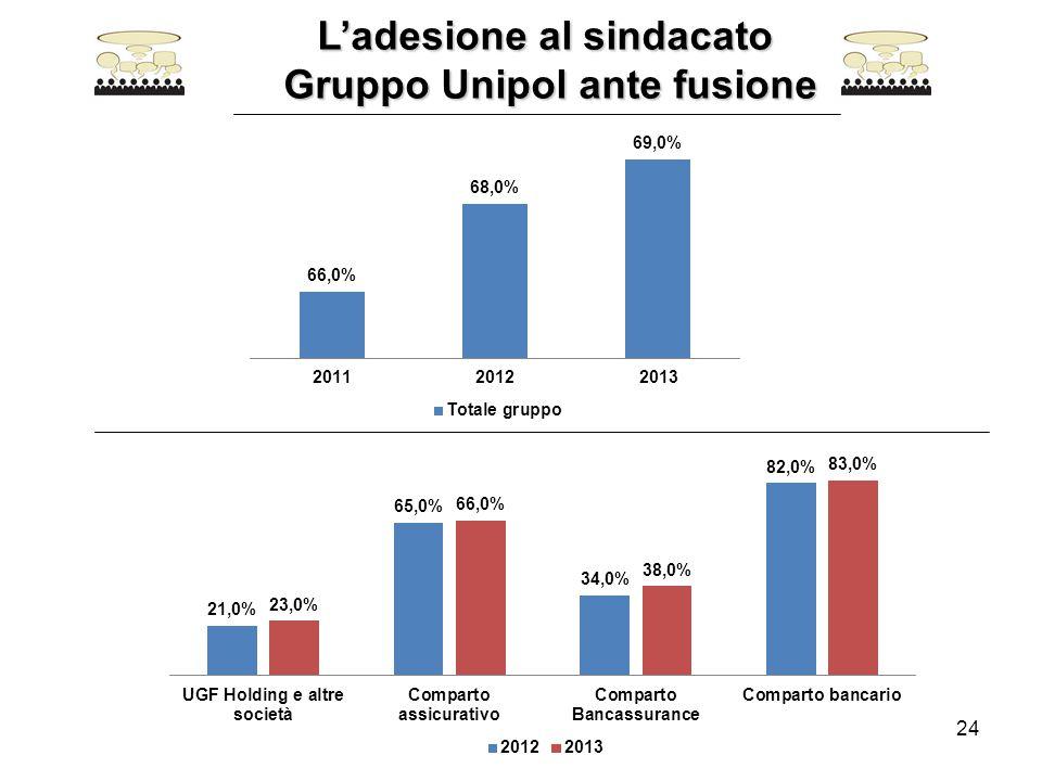 24 L'adesione al sindacato L'adesione al sindacato Gruppo Unipol ante fusione