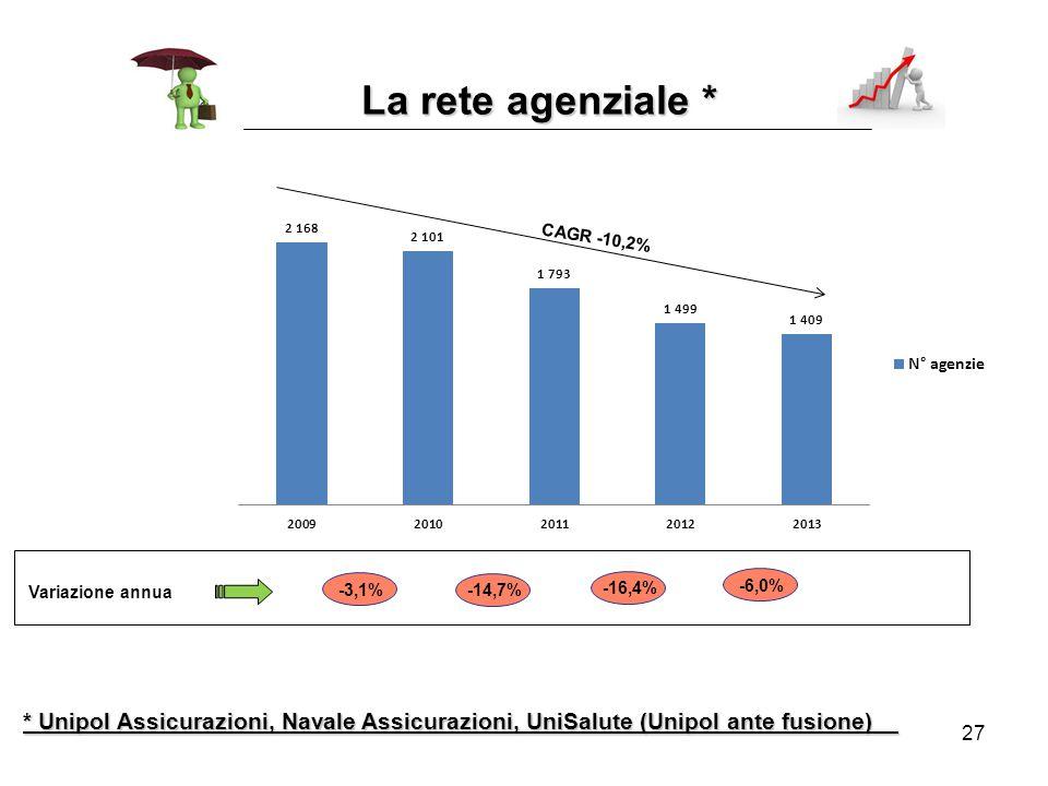 27 La rete agenziale * * Unipol Assicurazioni, Navale Assicurazioni, UniSalute (Unipol ante fusione) Variazione annua -3,1% -14,7% -16,4% -6,0%