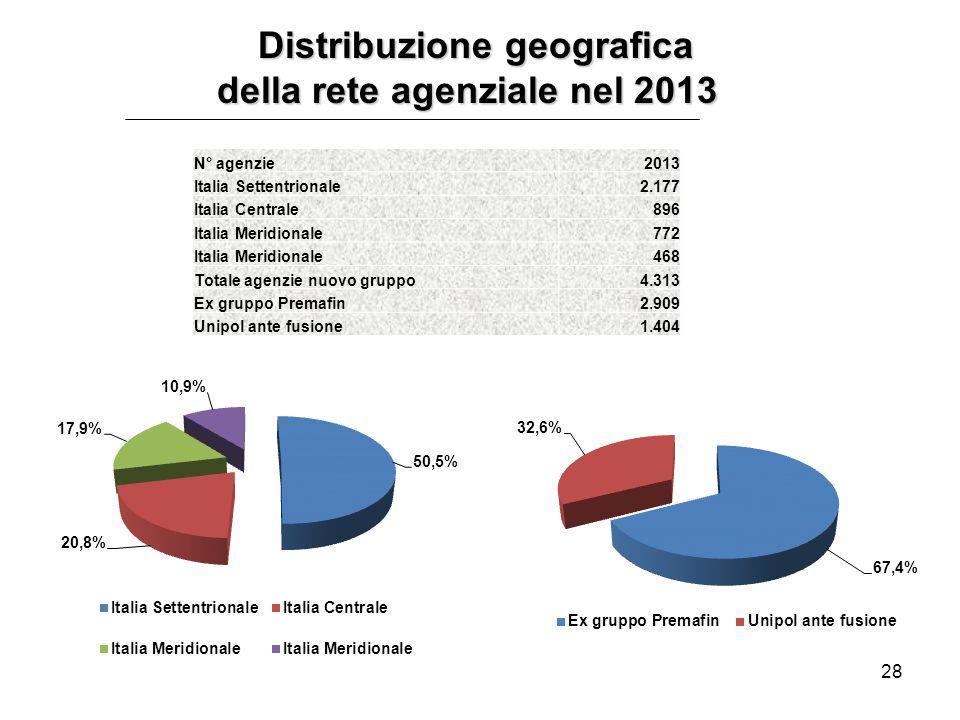 28 Distribuzione geografica Distribuzione geografica della rete agenziale nel 2013 della rete agenziale nel 2013 N° agenzie2013 Italia Settentrionale2.177 Italia Centrale896 Italia Meridionale772 Italia Meridionale468 Totale agenzie nuovo gruppo4.313 Ex gruppo Premafin2.909 Unipol ante fusione1.404