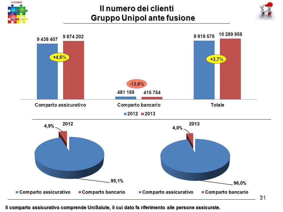 31 Il numero dei clienti Il numero dei clienti Gruppo Unipol ante fusione Il comparto assicurativo comprende UniSalute, il cui dato fa riferimento alle persone assicurate.