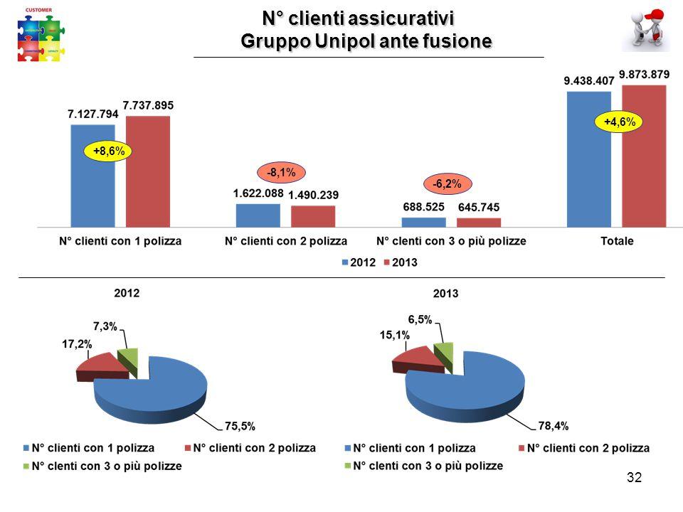 32 N° clienti assicurativi N° clienti assicurativi Gruppo Unipol ante fusione -8,1% -6,2% +8,6% +4,6%