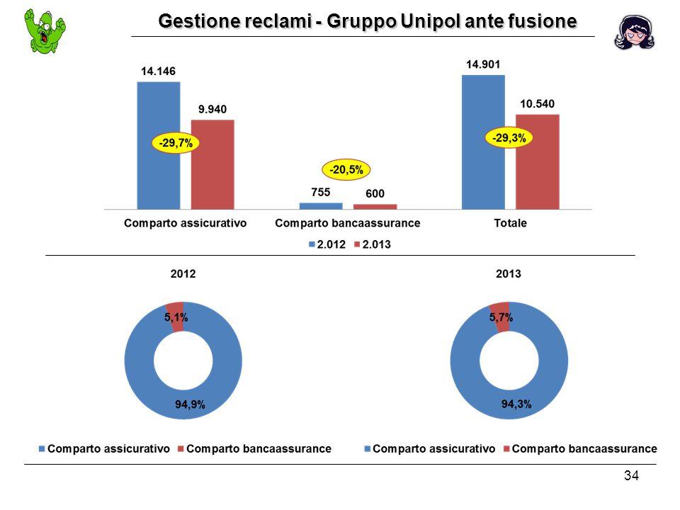 34 Gestione reclami - Gruppo Unipol ante fusione
