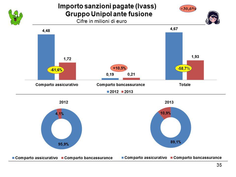 35 Importo sanzioni pagate (Ivass) Importo sanzioni pagate (Ivass) Gruppo Unipol ante fusione Gruppo Unipol ante fusione Cifre in milioni di euro Cifre in milioni di euro +30,6% -58,7%