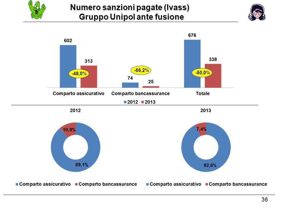 36 Numero sanzioni pagate (Ivass) Numero sanzioni pagate (Ivass) Gruppo Unipol ante fusione Gruppo Unipol ante fusione -48,0% -66,2% -50,0%