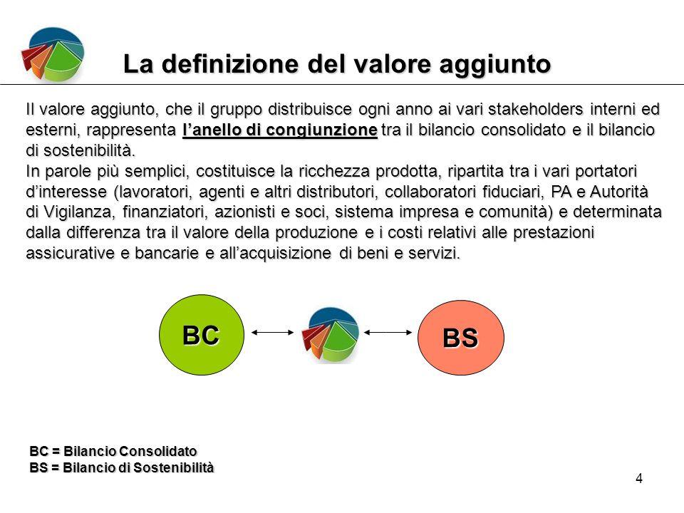4 La definizione del valore aggiunto Il valore aggiunto, che il gruppo distribuisce ogni anno ai vari stakeholders interni ed esterni, rappresenta l'anello di congiunzione tra il bilancio consolidato e il bilancio di sostenibilità.