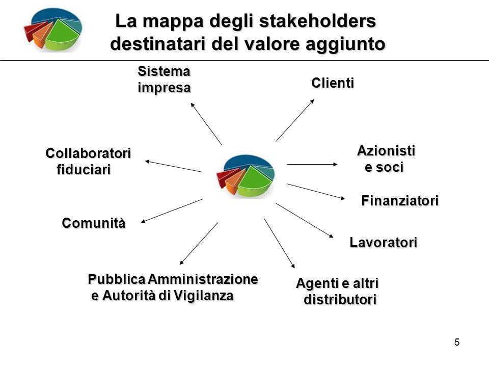 5 La mappa degli stakeholders La mappa degli stakeholders destinatari del valore aggiunto Sistemaimpresa Clienti Azionisti e soci e soci Finanziatori Lavoratori Agenti e altri distributori distributori Collaboratori fiduciari fiduciari Comunità Pubblica Amministrazione e Autorità di Vigilanza e Autorità di Vigilanza