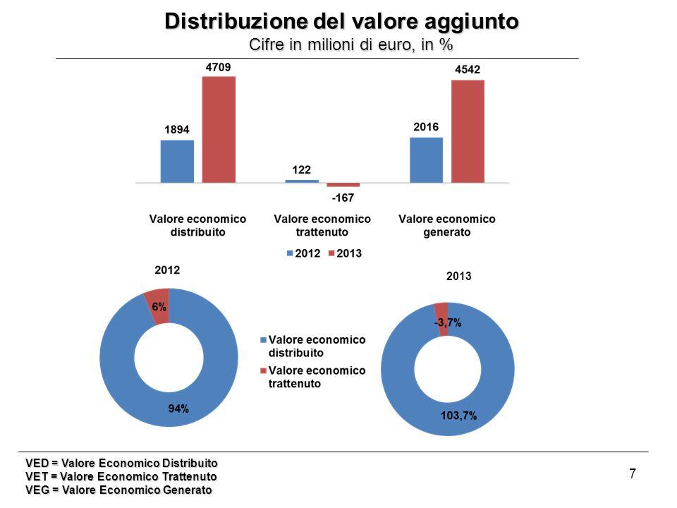 7 Distribuzione del valore aggiunto Cifre in milioni di euro, in % Cifre in milioni di euro, in % VED = Valore Economico Distribuito VET = Valore Economico Trattenuto VEG = Valore Economico Generato 2013