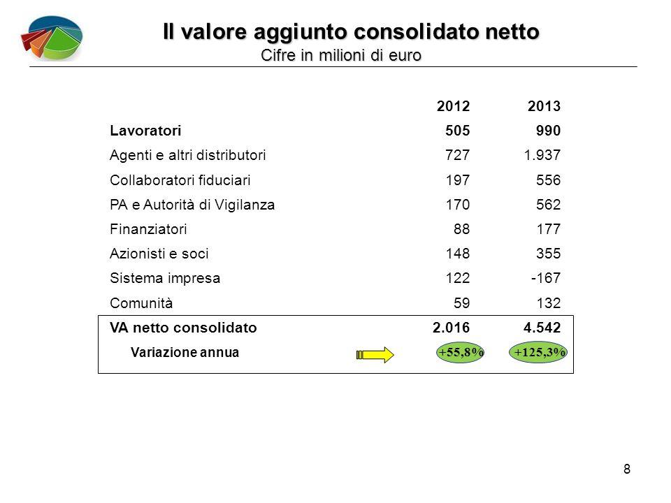 8 +125,3% Variazione annua +55,8% Il valore aggiunto consolidato netto Cifre in milioni di euro Cifre in milioni di euro 20122013 Lavoratori505990 Agenti e altri distributori7271.937 Collaboratori fiduciari197556 PA e Autorità di Vigilanza170562 Finanziatori88177 Azionisti e soci148355 Sistema impresa122-167 Comunità59132 VA netto consolidato2.0164.542