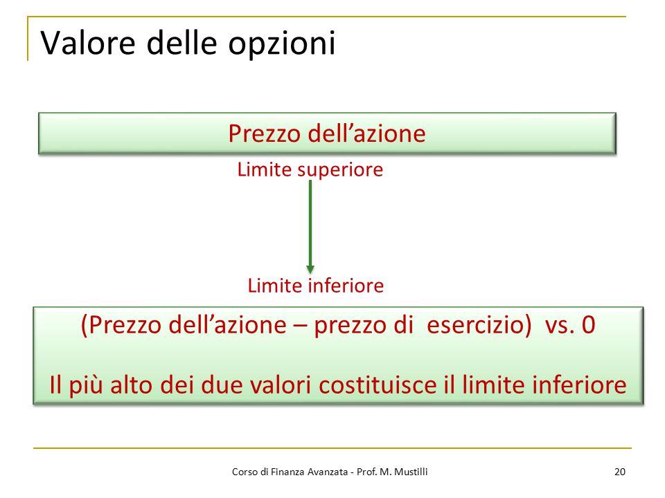 Valore delle opzioni 20 Corso di Finanza Avanzata - Prof. M. Mustilli Limite superiore Prezzo dell'azione Limite inferiore (Prezzo dell'azione – prezz