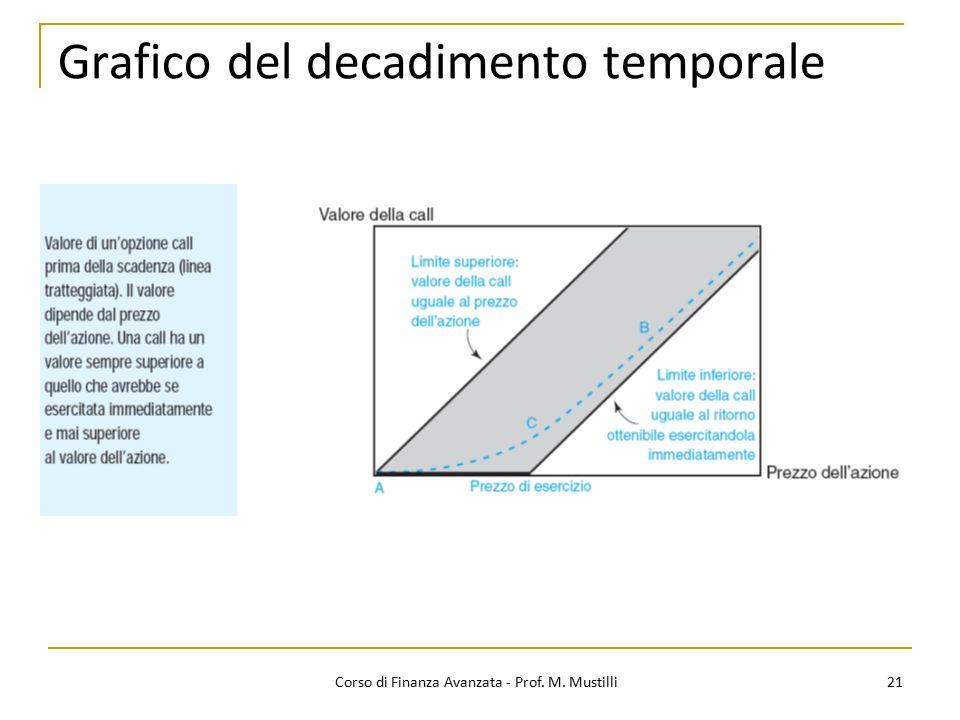 Grafico del decadimento temporale 21 Corso di Finanza Avanzata - Prof. M. Mustilli