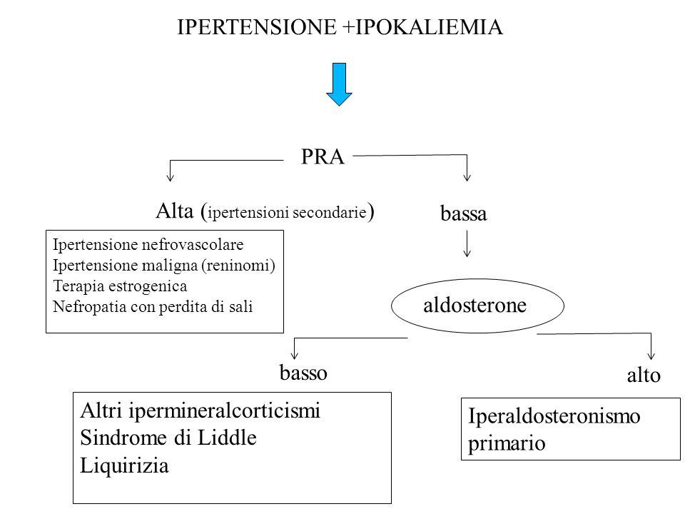 IPERTENSIONE +IPOKALIEMIA PRA Alta ( ipertensioni secondarie )0860299163 Ipertensione nefrovascolare Ipertensione maligna (reninomi) Terapia estrogenica Nefropatia con perdita di sali bassa0860299163 aldosterone basso alto Iperaldosteronismo primario Altri ipermineralcorticismi Sindrome di Liddle Liquirizia