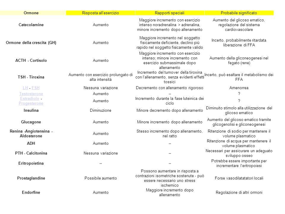 OrmoneRisposta all'esercizioRapporti specialiProbabile significato CatecolamineAumento Maggiore incremento con esercizio intenso noradrenalina > adren
