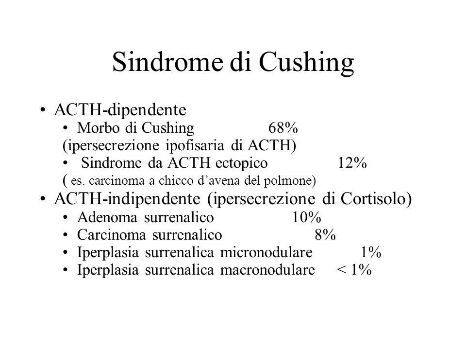 Sindrome di Cushing ACTH-dipendente Morbo di Cushing68% (ipersecrezione ipofisaria di ACTH) Sindrome da ACTH ectopico12% ( es. carcinoma a chicco d'a