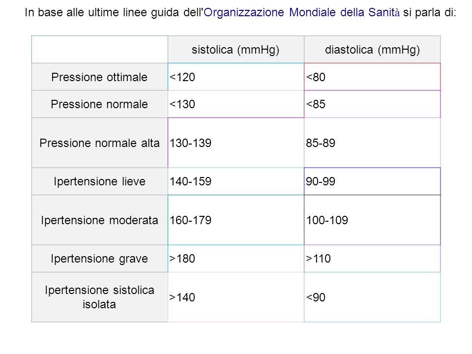 sistolica (mmHg)diastolica (mmHg) Pressione ottimale<120<80 Pressione normale<130<85 Pressione normale alta130-13985-89 Ipertensione lieve140-15990-99 Ipertensione moderata160-179100-109 Ipertensione grave>180>110 Ipertensione sistolica isolata >140<90 In base alle ultime linee guida dell Organizzazione Mondiale della Sanit à si parla di: