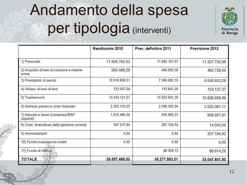 12 Andamento della spesa per tipologia (interventi) Rendiconto 2010Prev.