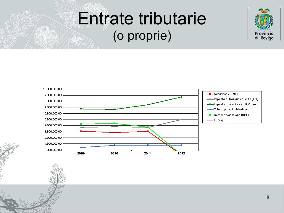8 Entrate tributarie (o proprie)