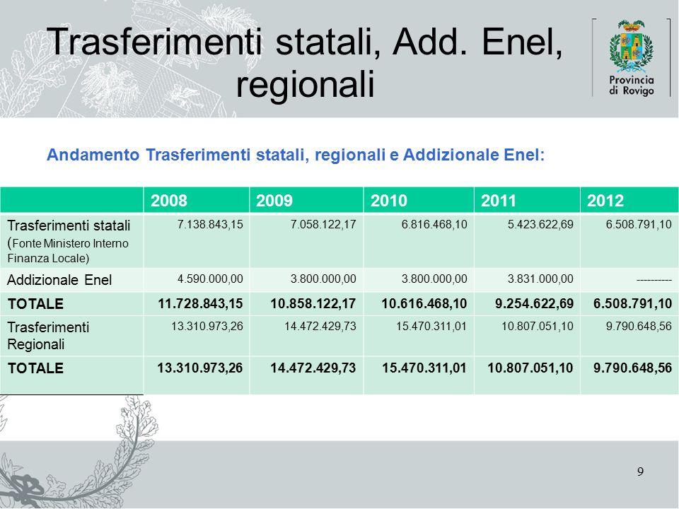 10 Trasferimenti statali, Add. Enel, regionali