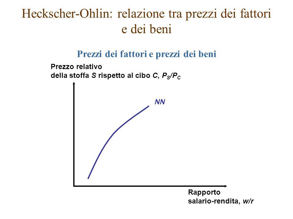 NN Prezzo relativo della stoffa S rispetto al cibo C, P S /P C Rapporto salario-rendita, w/r Heckscher-Ohlin: relazione tra prezzi dei fattori e dei b