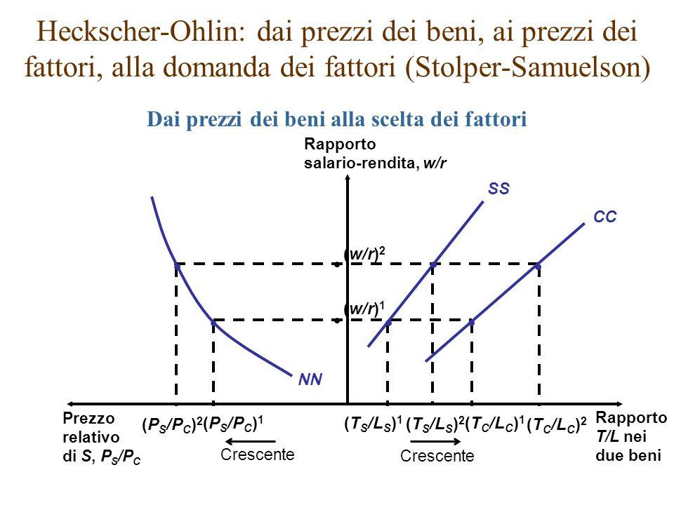 CC SS NN Rapporto T/L nei due beni Prezzo relativo di S, P S /P C Rapporto salario-rendita, w/r (P S /P C ) 1 (T S /L S ) 2 (T S /L S ) 1 (T C /L C )