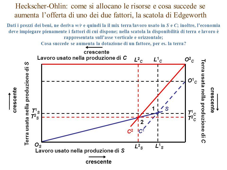S L2CL2C L2SL2S T1CT1C T1ST1S C1C1 L1CL1C L1SL1S T2CT2C T2ST2S 1 Heckscher-Ohlin: come si allocano le risorse e cosa succede se aumenta l'offerta di u