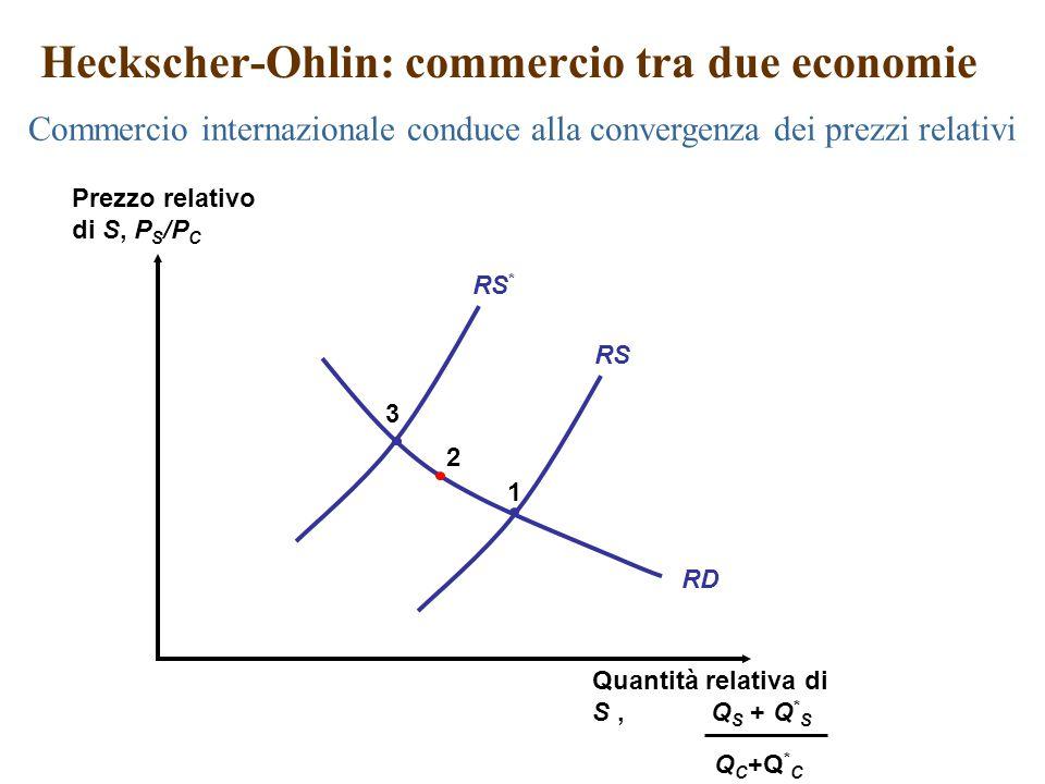 RD RS RS * 1 2 3 Heckscher-Ohlin: commercio tra due economie Commercio internazionale conduce alla convergenza dei prezzi relativi Prezzo relativo di