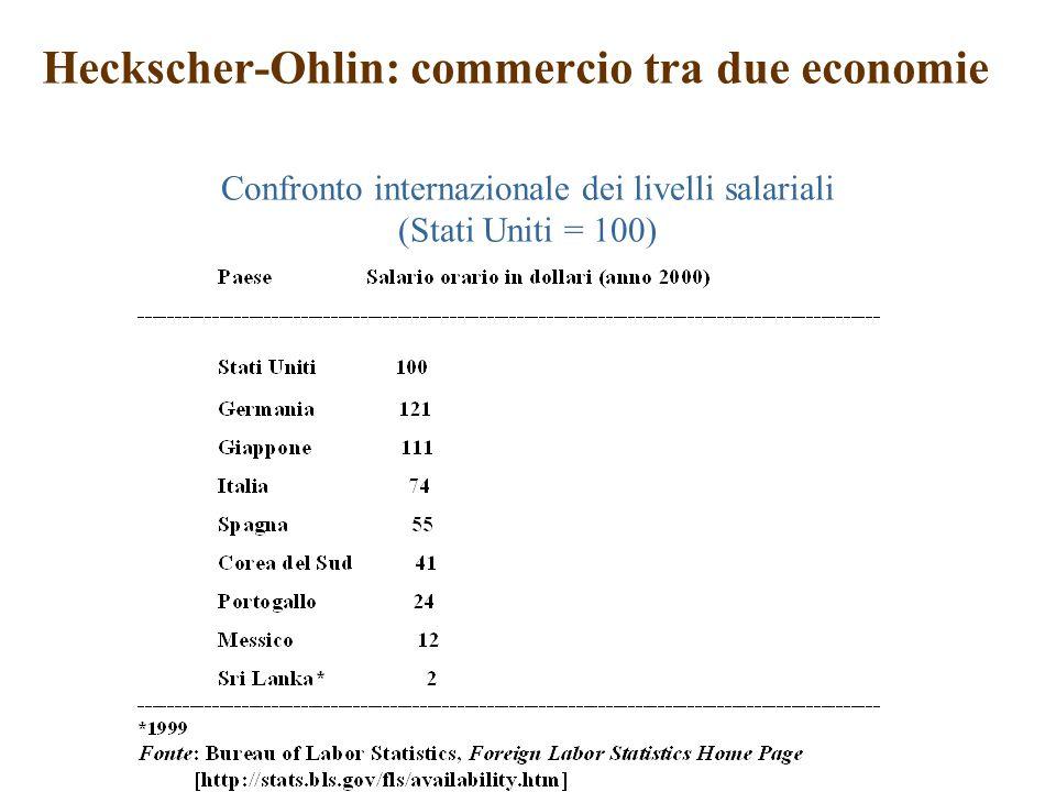 Confronto internazionale dei livelli salariali (Stati Uniti = 100)
