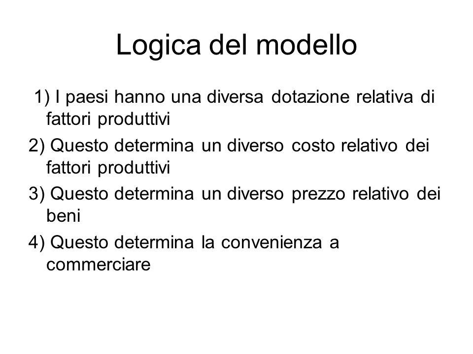 Logica del modello 1) I paesi hanno una diversa dotazione relativa di fattori produttivi 2) Questo determina un diverso costo relativo dei fattori pro