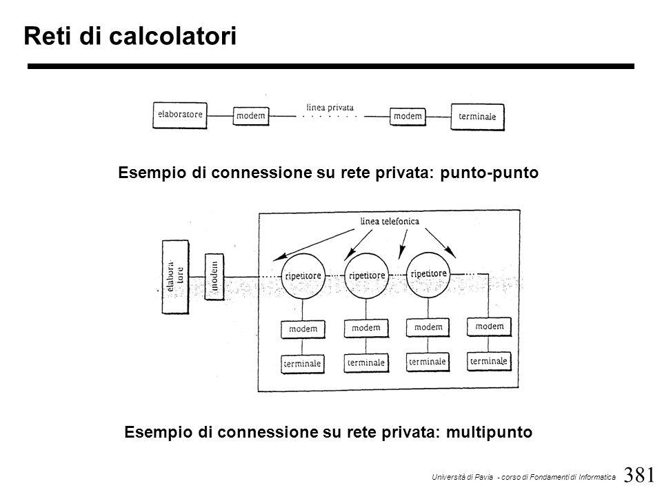 381 Università di Pavia - corso di Fondamenti di Informatica Reti di calcolatori Esempio di connessione su rete privata: multipunto Esempio di connessione su rete privata: punto-punto