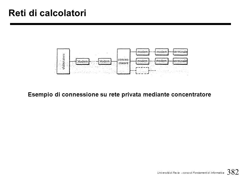 382 Università di Pavia - corso di Fondamenti di Informatica Reti di calcolatori Esempio di connessione su rete privata mediante concentratore