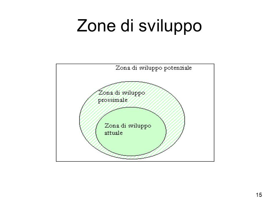 15 Zone di sviluppo