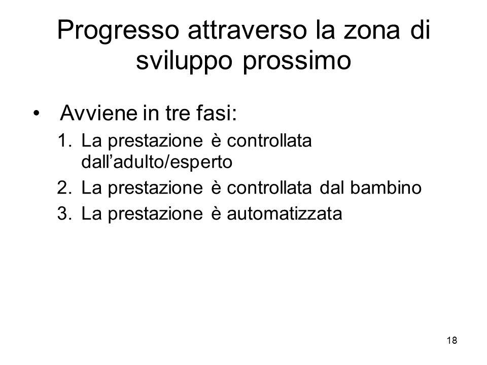 18 Progresso attraverso la zona di sviluppo prossimo Avviene in tre fasi: 1.La prestazione è controllata dall'adulto/esperto 2.La prestazione è contro