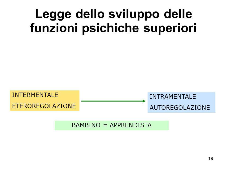 19 Legge dello sviluppo delle funzioni psichiche superiori INTERMENTALE ETEROREGOLAZIONE INTRAMENTALE AUTOREGOLAZIONE BAMBINO = APPRENDISTA