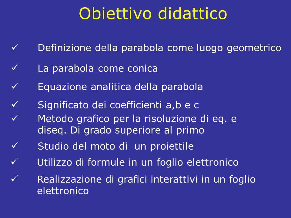 Definizione della parabola come luogo geometrico Obiettivo didattico La parabola come conica Equazione analitica della parabola Significato dei coefficienti a,b e c Metodo grafico per la risoluzione di eq.