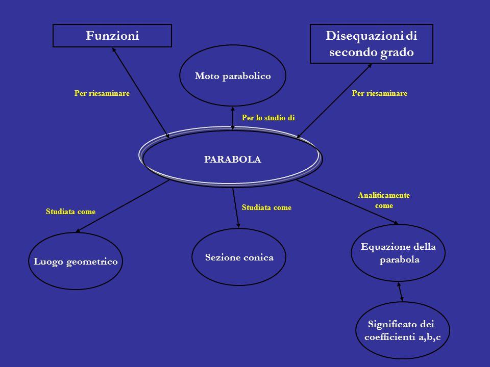 Studiata come Analiticamente come Per lo studio di Per riesaminare Luogo geometrico PARABOLA Moto parabolico Sezione conica Equazione della parabola Significato dei coefficienti a,b,c Funzioni Disequazioni di secondo grado