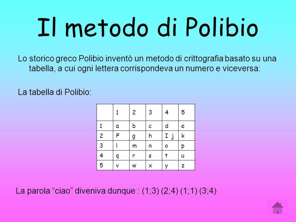 Il metodo di Polibio Lo storico greco Polibio inventò un metodo di crittografia basato su una tabella, a cui ogni lettera corrispondeva un numero e vi