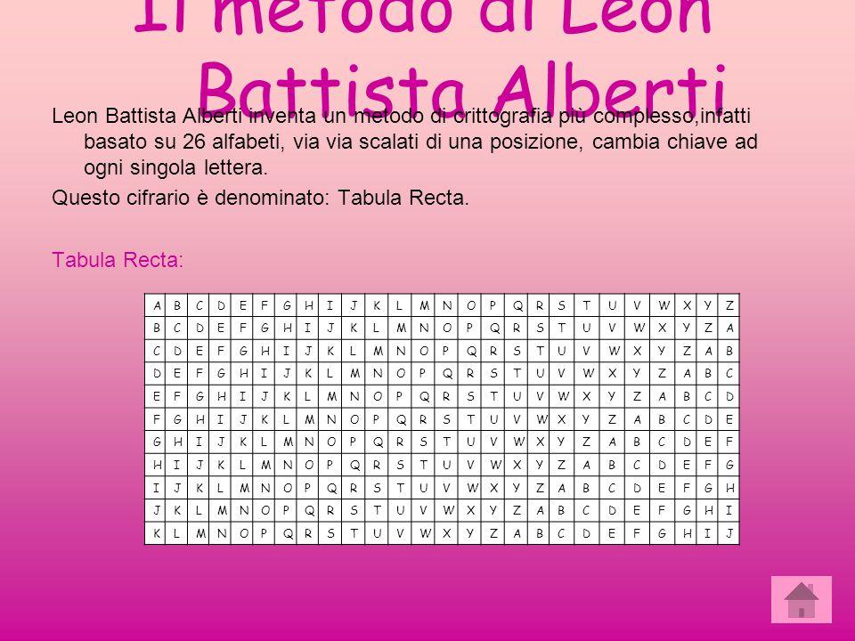 Il metodo di Leon Battista Alberti Leon Battista Alberti inventa un metodo di crittografia più complesso,infatti basato su 26 alfabeti, via via scalat