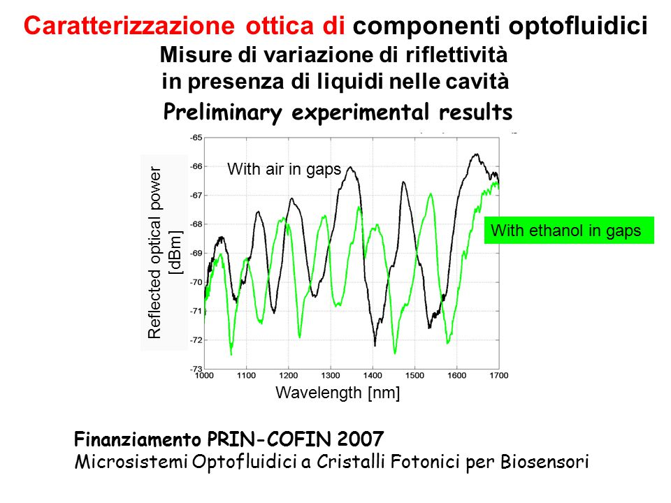 Preliminary experimental results Wavelength [nm] Reflected optical power [dBm] With air in gaps With ethanol in gaps Caratterizzazione ottica di compo