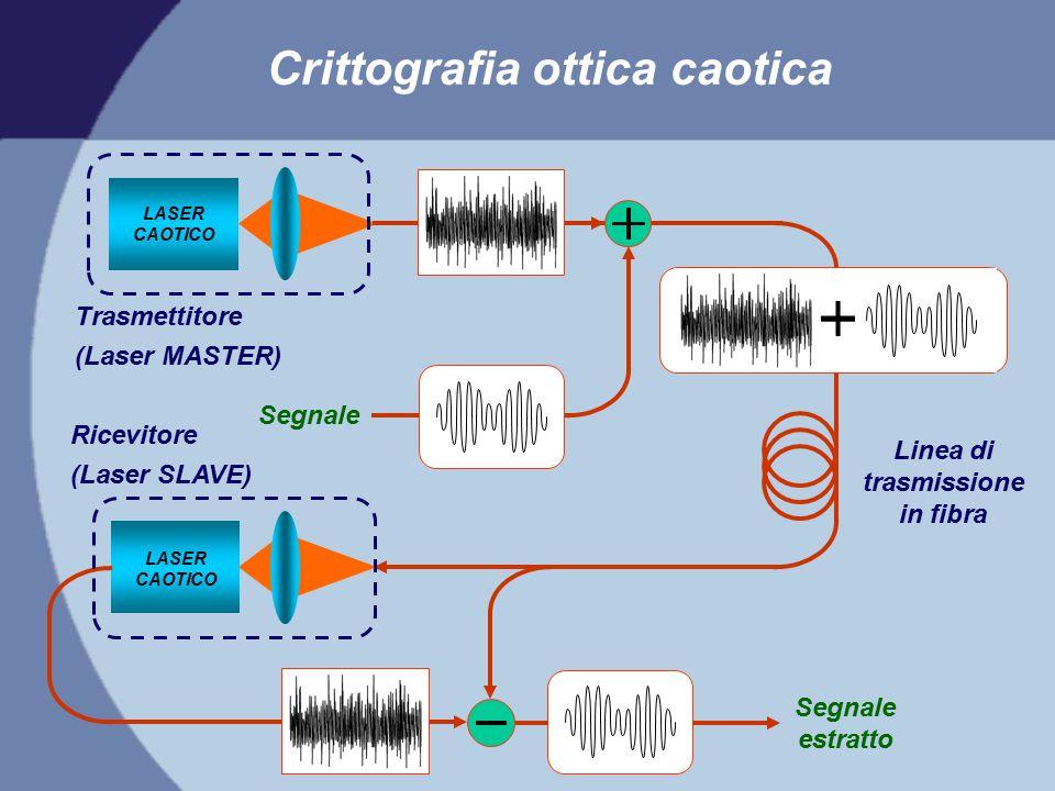 Linea di trasmissione in fibra LASER CAOTICO Segnale Segnale estratto Crittografia ottica caotica Trasmettitore (Laser MASTER) Ricevitore (Laser SLAVE