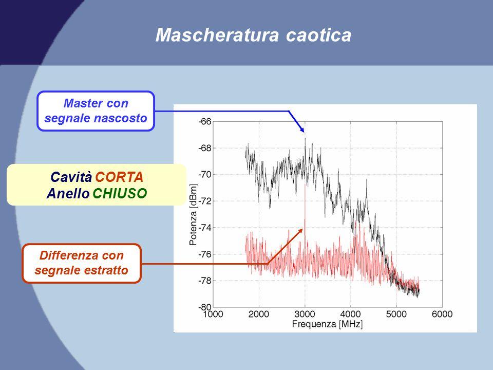 Cavità CORTA Anello CHIUSO Master con segnale nascosto Differenza con segnale estratto Mascheratura caotica