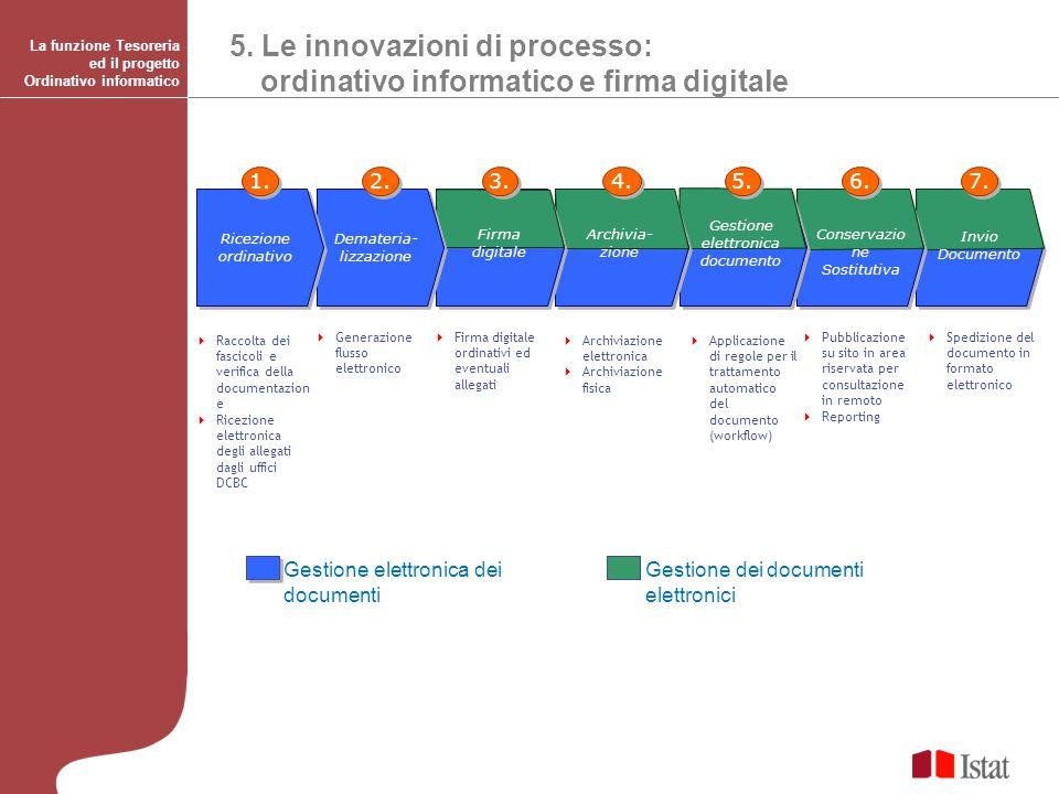 5. Le innovazioni di processo: ordinativo informatico e firma digitale  Spedizione del documento in formato elettronico  Pubblicazione su sito in ar