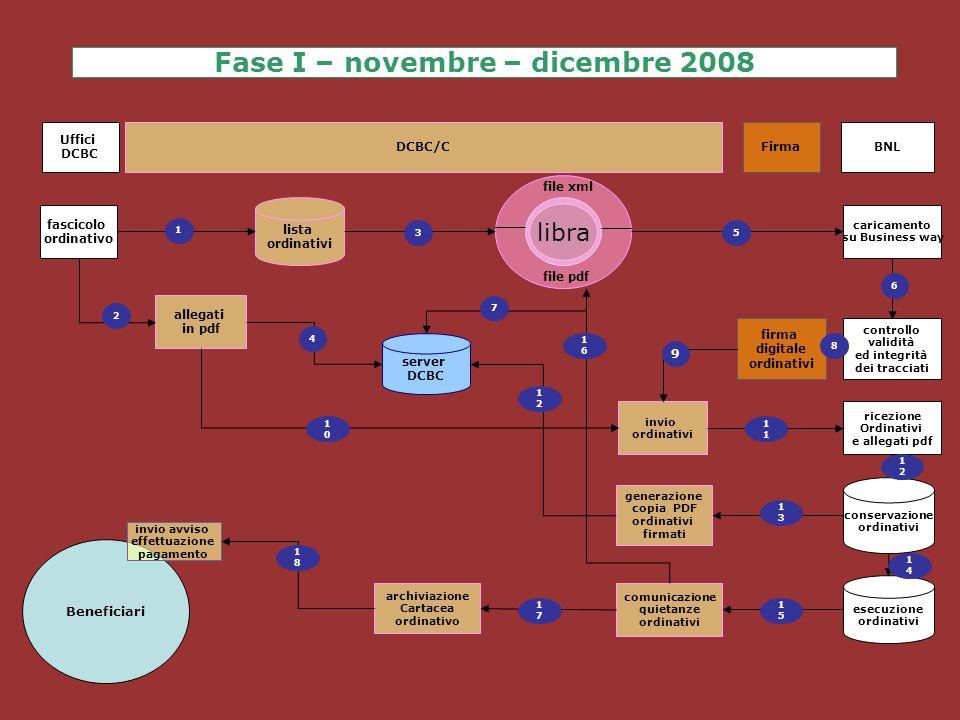 Fase I – novembre – dicembre 2008 fascicolo ordinativo caricamento su Business way invio ordinativi firma digitale ordinativi archiviazione Cartacea o