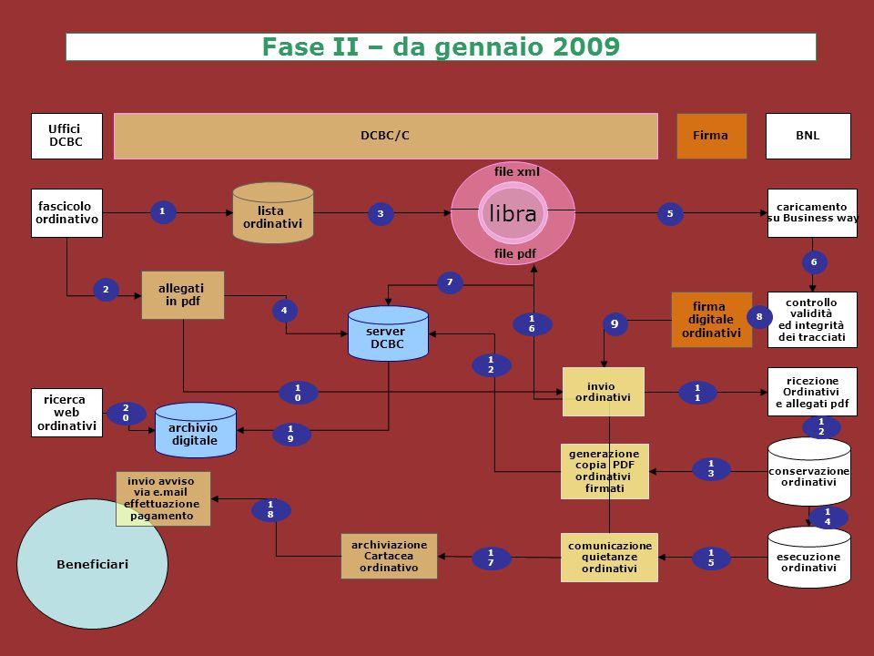 Fase II – da gennaio 2009 fascicolo ordinativo caricamento su Business way firma digitale ordinativi archiviazione Cartacea ordinativo comunicazione q